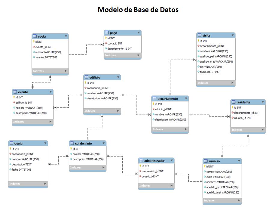 modelo-de-base-de-datos